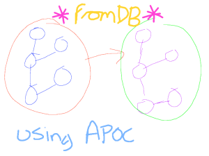 A rubbish picture that really doesn't represent anything - but you could say 'apoc.graph.fromDB' - honestly - you're not missing anything here